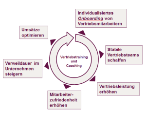 "Ihre Vorteile ""From Science to Sales"""